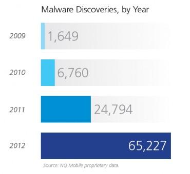 NQ mobiles : malwares 2012