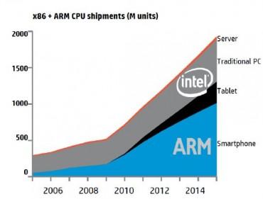 Serveurs ARM versus Intel (Source HP)