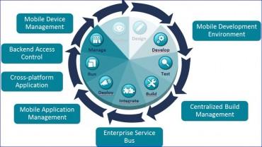 Software AG WebMethods 9, intégration des mobiles