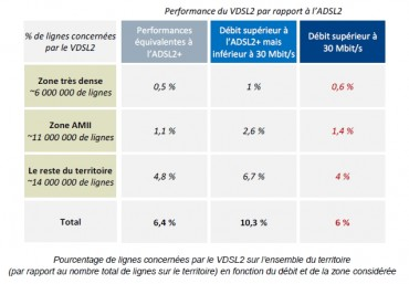 Nombre des lignes téléphonique sensibles au VDSL2 en France (source Arcep)