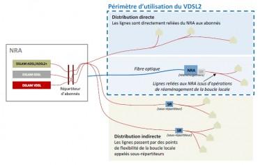 Périmètre d'utilisation du VDSL2 en France sur la boucle locale (source Arcep)