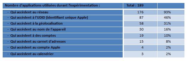 Mobilitics (avril 2013) : premiers résultats des analyses de données smartphone