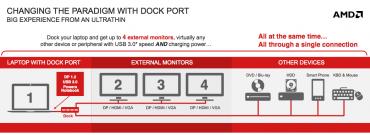 AMD Dock Port