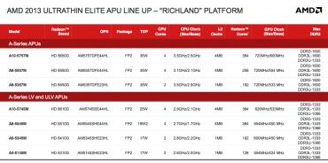 Les APU Richland (mobiles)