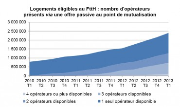 Evolutions des lignes FTTH en France