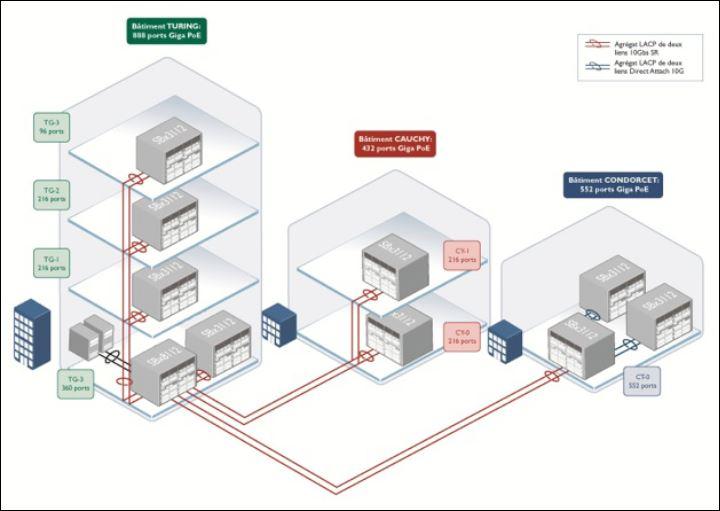 Architecture réseau de l'EISTI