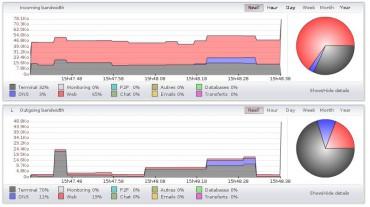 L'opérateur CELESTE propose une remontée des flux réseaux à chaque seconde