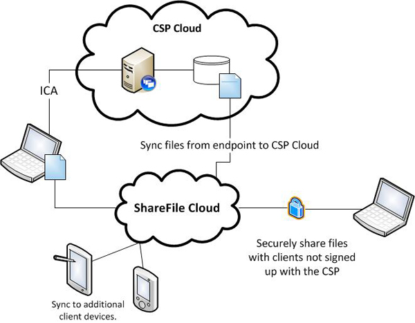 Citrix-ShareFile-Overview