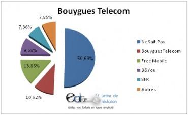 Selon Edcom, la moitié des abonnés de Bouygues Telecom ne savent pas encore chez quel concurrent se tourner quand ils résilient leur abonnement