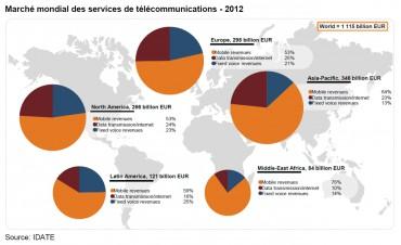 Le marché des télécommunications dans le monde en 2012, selon l'Idate