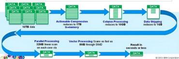 IBM Impact BLU