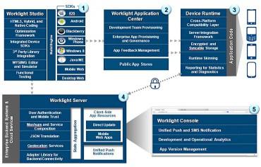 IBM Impact Worklight