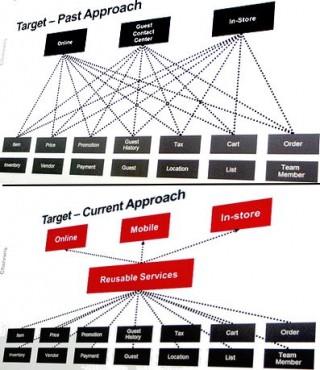 IBM Impact Target