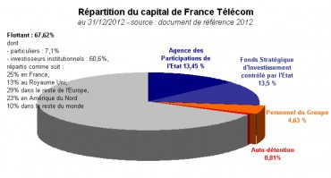 Orange : répartition du capital