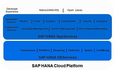 SAP Hana Cloud PF