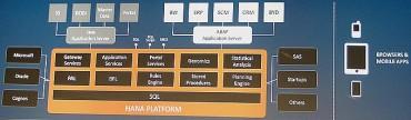 SAP APPS