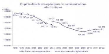 arcep operateurs emplois 2012