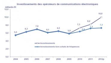 arcep operateurs investissements 2012