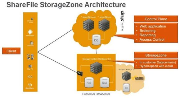 citrixsharefilestoragezon-100008882-large