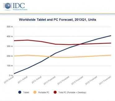 Il se vendra plus de tablettes que de PC dès 2015