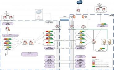 Architecture réseau Unedic