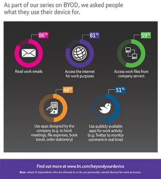 BT enquête usage du BYOD