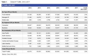 Répartition de l'évolution du trafic des données numériques entre 2012 et 2017 selon Cisco