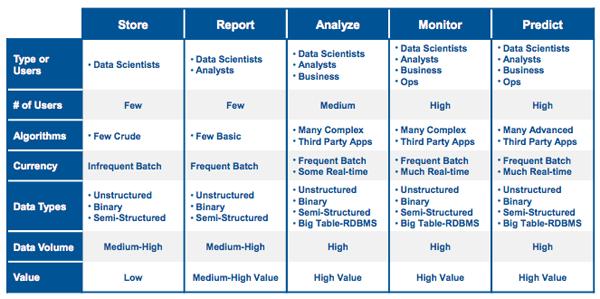 La vision de Cray en matière de Big Data analytiques