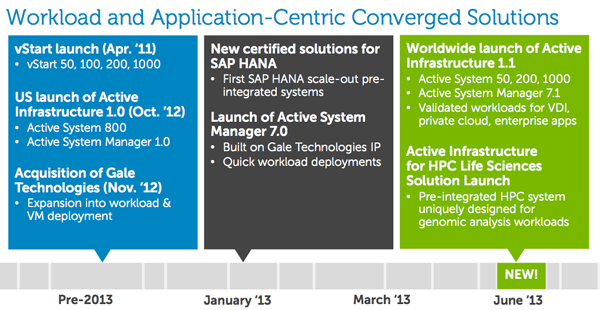 Dell Active roadmap