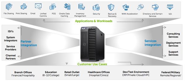 Dell VRTX ecosystem