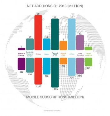 Ericsson - croissance des abonnements mobiles dans le monde