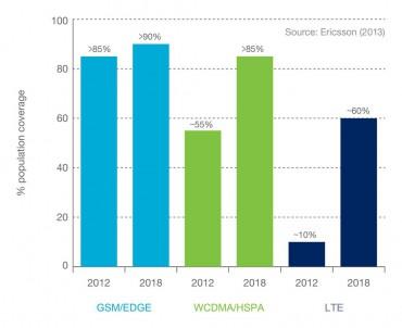 Ericsson - croissance de la couverture des réseau mobiles