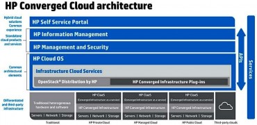 Cloud OS et OpenStack au cœur la pile HP Cloud