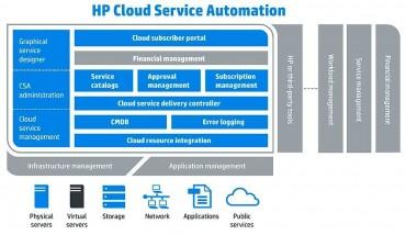 Cloud OS pourra remplacer la partie IaaS