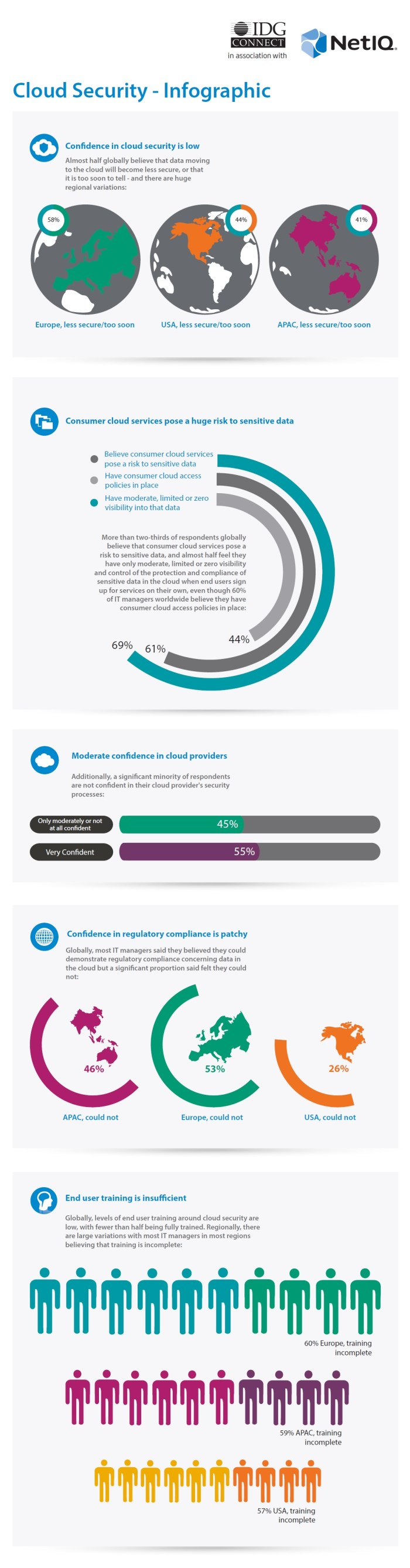 Infographie NetIQ IDC CloudSecuritySurvey
