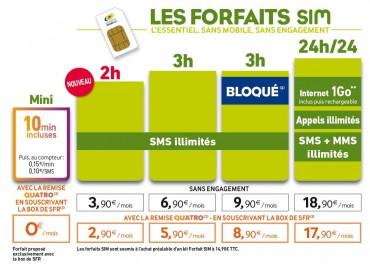 La Poste Mobile Forfaits SIM juin 2013