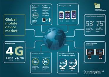 Evolution du marché mobile mondial entre 2012 et  2017