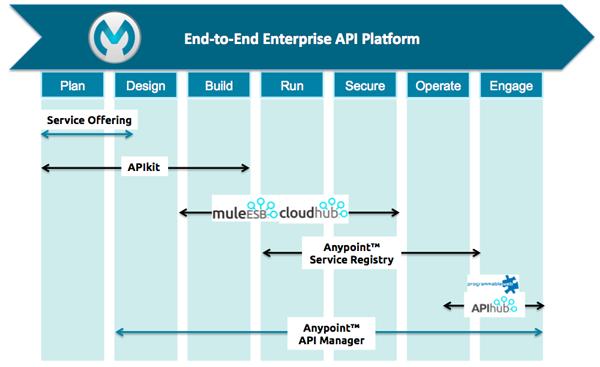 MuleSoft API