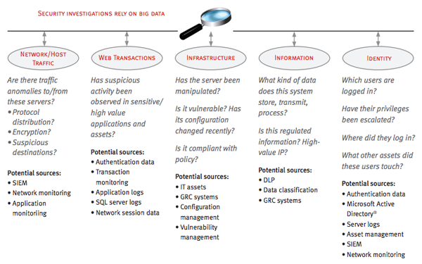 RSA Big Data 2