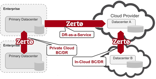Zerto cloud