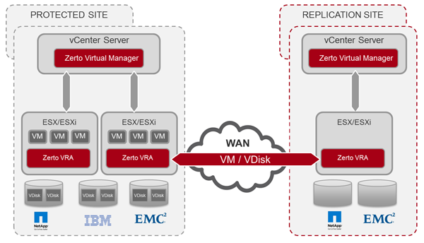 Zerto data Replication over WAN