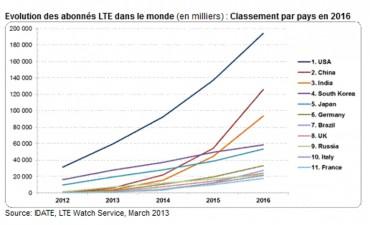 L'Asie-Pacifique et l'Amérique du Nord domineront le marché de la 4G LTE en 2016 (Source : Idate)