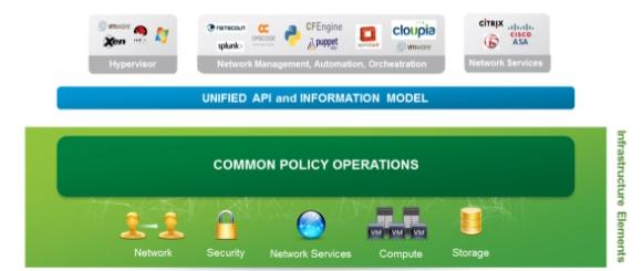 Cisco Application-Centric Infrastructure modele insieme