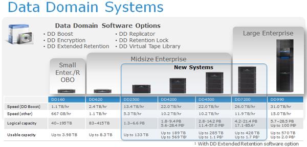 Data Domain nouvelle gamme