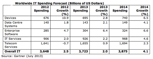 Gartner IT spending 2012-2014