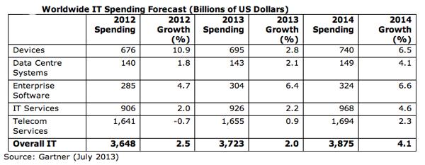 Gartner IT spending 2012-2014