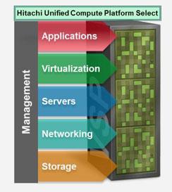 HDS UCP-Select
