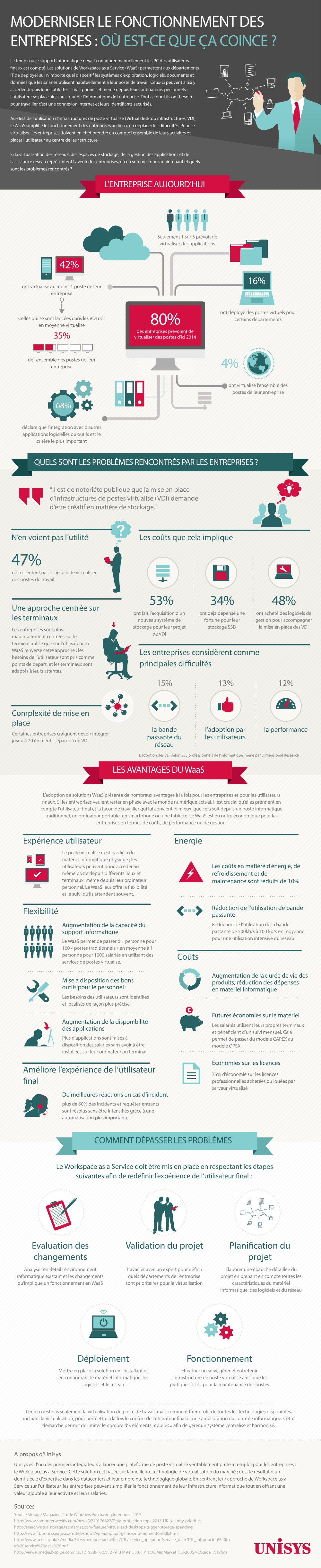 Infographie WaaS © Unisys
