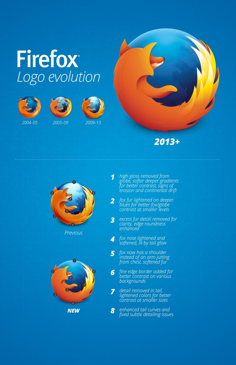 Infographie logo Firefox