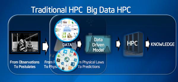 Intel HPC Big Data